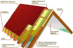 Схема теплой крыши