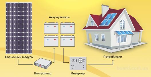 Общая схема отопления на солнечной энергии.