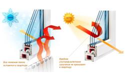 Современные энергосберегающие стеклопакеты