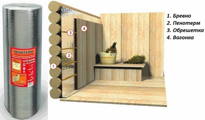 Схема утепления стен изнутри в парилке.