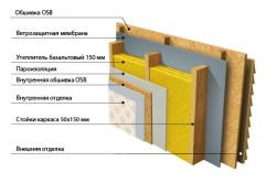 Схема наружного утепления стен каркасного дома.