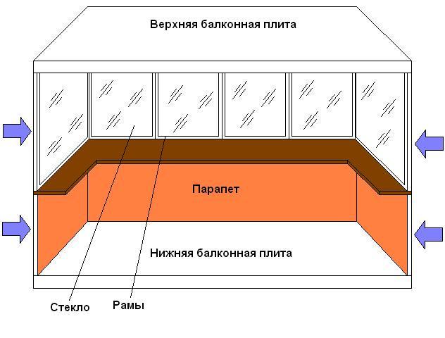 Схема строения балкона