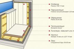 Схема утепления балкона минватой