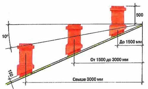 Схема расчета расположения печной трубы
