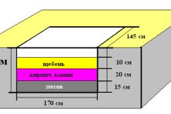 Схема фундамента для печи.