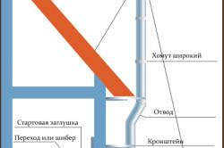 Схема установки дымохода для газового котла