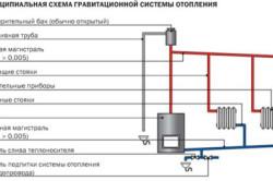 Гравитационная (самотечная) схема отопления