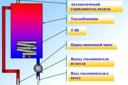 Схема устройства электрического котла.