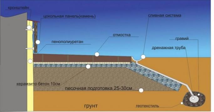 Схема утепления фундаментов.