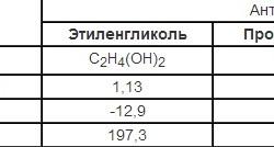 Физические свойства теплоносителя