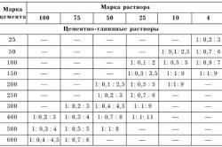 Таблица марки компонентов раствора для кирпичной кладки