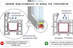 Удаление конденсата из фальца под стеклопакетом