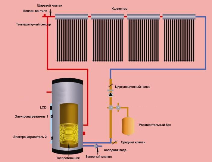 Схема монтажа печного водяного отопления.