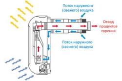 Принцип работы вентиляционного канала газовой колонки