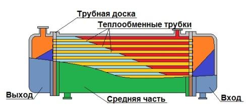 Схема теплообменных труб в печи своими руками