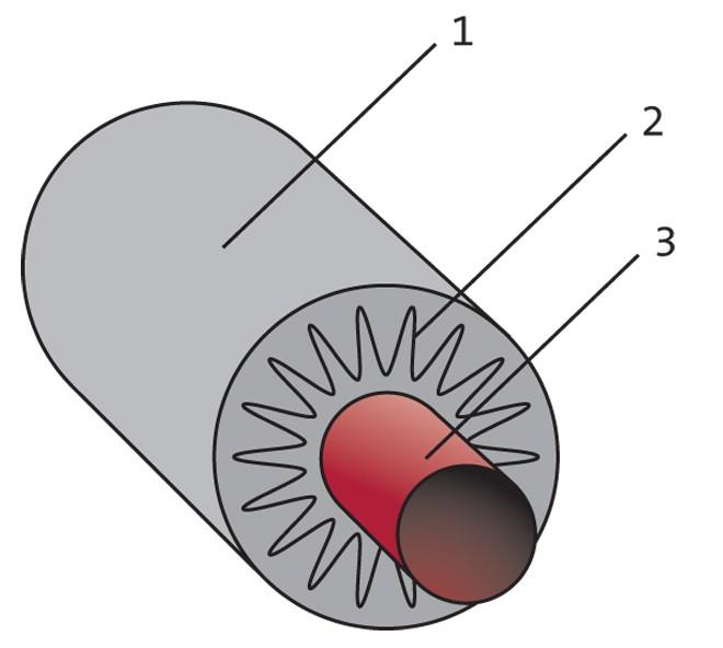 Схема устройства утепления водопровода: 1- мембрана, 2- изоляция ,3-труба.