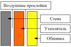 Схема утепления балкона с использованием воздушных прослоек