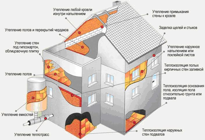 Схема утепления частного дома.