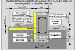 Схема утепления ленточного фундамента пеноплексом.