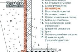 Схема утепления фундамента пенополистиролом снаружи фундамента.