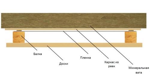 Схема утепления потолка в частном доме.