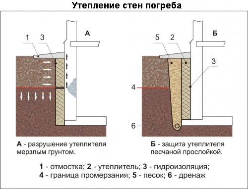 Утепление стен погреба
