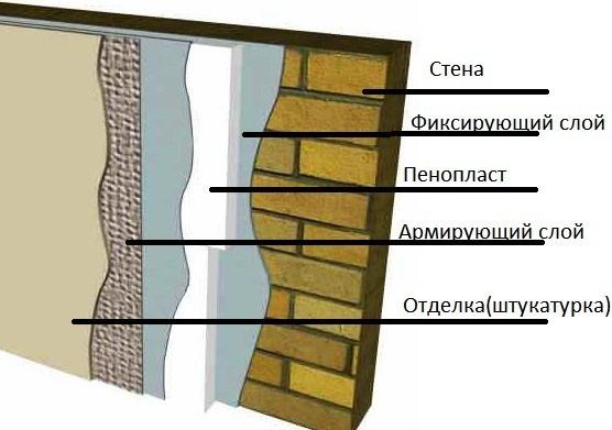 Схема утепления стены пенопластом.