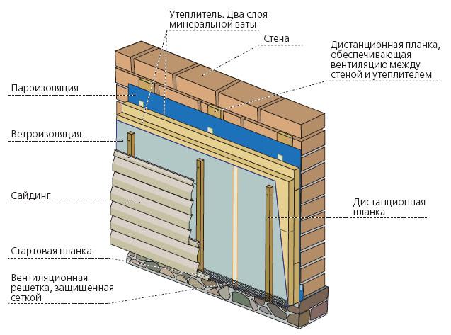 Схема утепления стены под сайдинг.