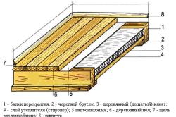 Схема утепления деревянного пола в бане.
