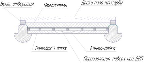 Схема утепления перекрытия опилками.