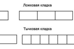 Схема способов кладки кирпича