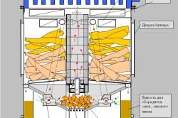 Схема внутреннего устройства газогенераторной печи из камня