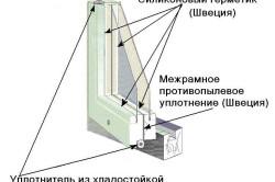 Схема утепления пластикового окна.