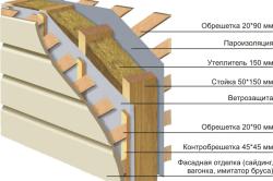 Схема ветрозащиты в утеплении стен каркасного дома.
