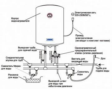Принцип работы электрического водогрейного котла