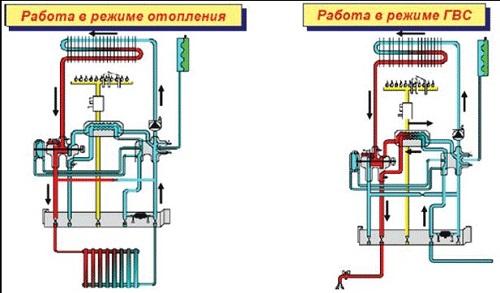 Dvuxkonturnyj-gazovyj-kotel-princip-raboty-1