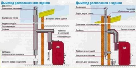 Kladka-dymohoda-iz-kirpicha1-500x251