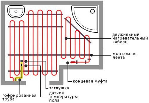Montazh-elektricheskogo-teplogo-pola-svoimi-rukami1