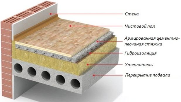 Shema-konstrukcii-plavajushhego-pola1