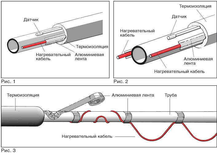 Shema-obogreva-trub-kabelem-snaruzhi