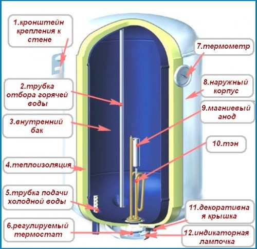 Shema-ustrojstva-jelektricheskogo-vodonagrevatelja