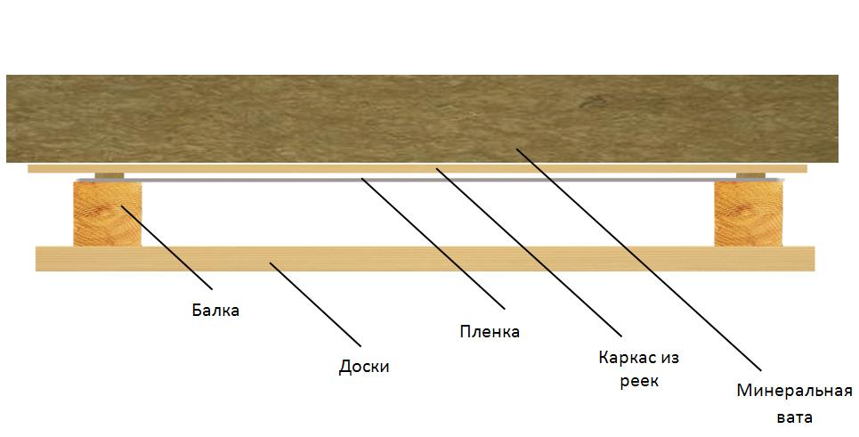 Shema-uteplenija-potolka-mineralnoj-vatoj