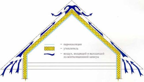 Shema-ventiljacii-zhiloj-mansardy-500x287