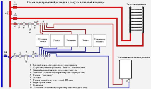 Shemy-razvodki-vodoprovoda-v-kvartire-500x295