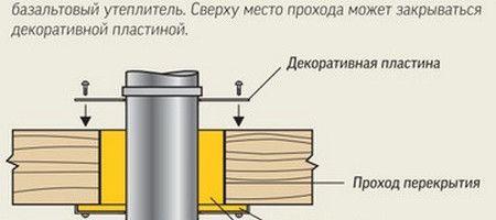 instrukcija-po-ustrojstvu-dymohoda-dlja-gazovogo_1