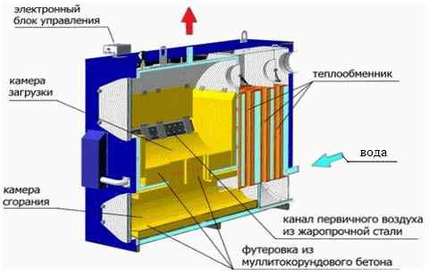 kotly-otopleniya-tverdotoplivnye-dlya-dachi