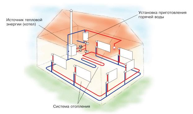 Отопление индивидуального дома своими руками