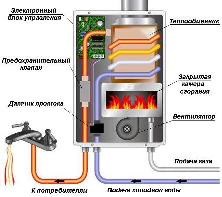 ustrojstvo-turbirovannoj-gazovoj-kolonki